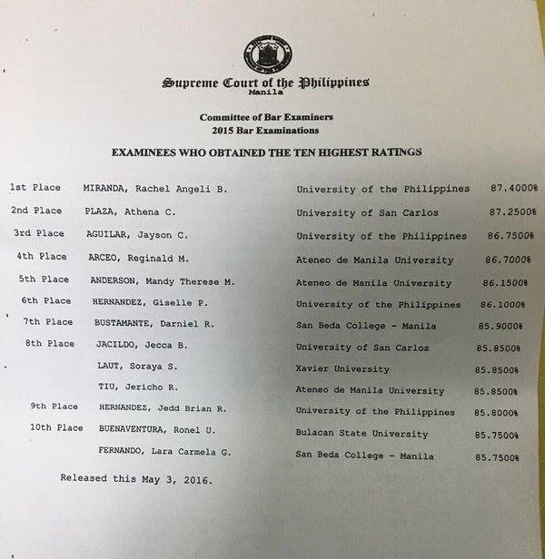 top 10 bar exam results 2015