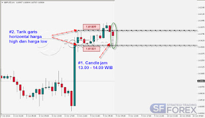 Strategi Trading Forex, Belajar Forex, Belajar forex pemula