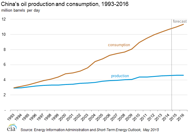 China's Oil Production and Consumption, 1993 - 2016 by EIA