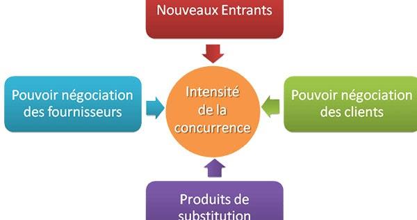 Les cinq forces de porter 4info - Analyse concurrentielle porter ...