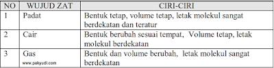 Soal Latihan Penilaian Akhir Semester Ilmu Pengetahuan Alam SMP atau Soal PAS IPA SMP/ MTs Kelas 7 Semester 1 + Jawaban