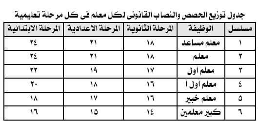 جدول توزيع الحصص والنصاب القانوني لكل معلم في كل مرحلة تعليمية 056_n