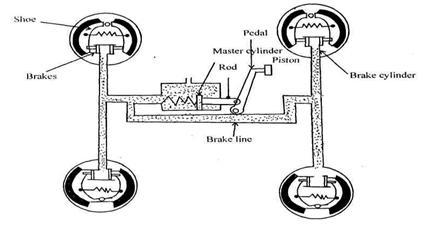 mechanical engineering: automobile braking mguniversity