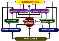 Diversified Backlinks, Cheap SEO, Cheap Backlinks