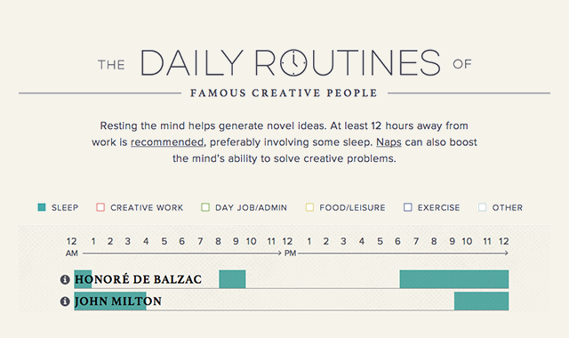 The Sleeping Routines of Famous Creative People