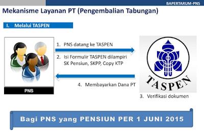 besaran dana pengembalian taperum pns  pns golongan III 3 4 a b c