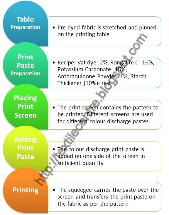 Printing with Vat dye paste