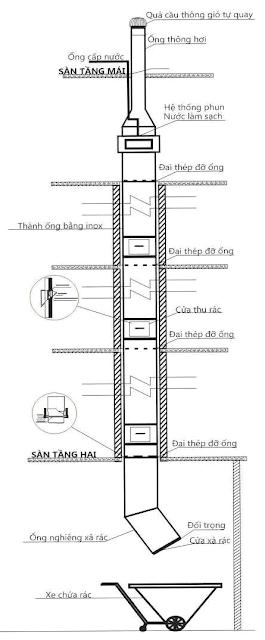 Sơ đồ hệ thống ống thu rác nhà cao tầng