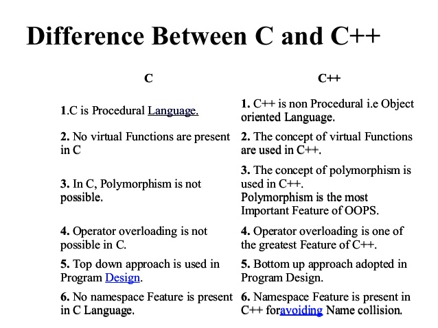 DIFFERENCE BETWEEN C AND C PDF DOWNLOAD