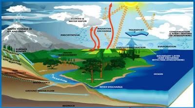 Pengertian Siklus Hidrologi beserta Contoh Gambarnya
