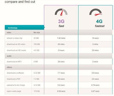 Super Internet Speed with Airtel 4G