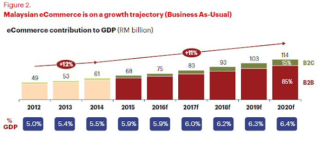 Malaysia eCommerce contribution to GDP