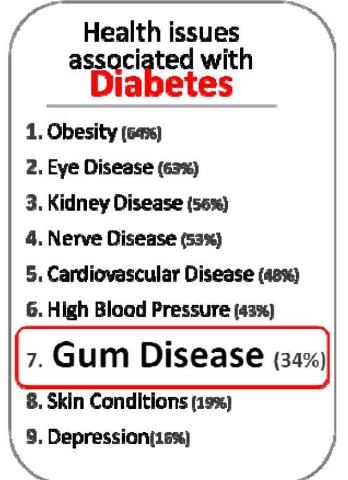 diabetes and dental disease Despite the increased importance of dental care for people with diabetes and  people with diabetes are at an increased risk for periodontal disease,.