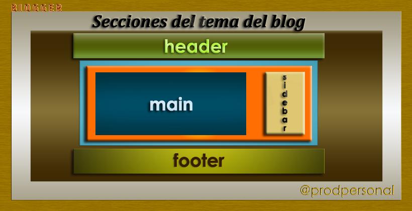 Secciones de una plantilla de blog en Blogger