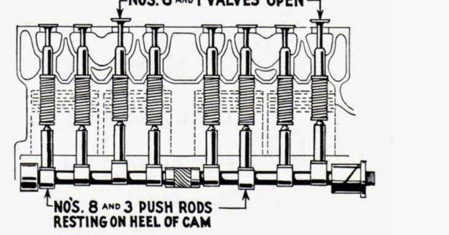 Ford Model A: Valve Adjustments