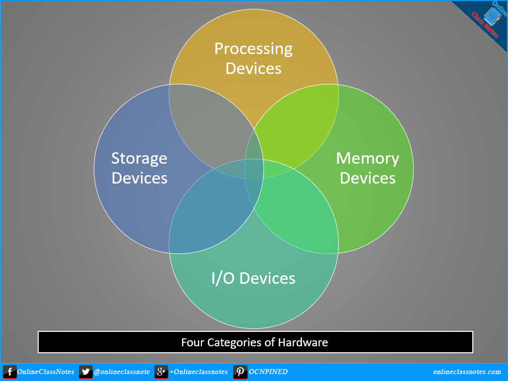 types of memory devices