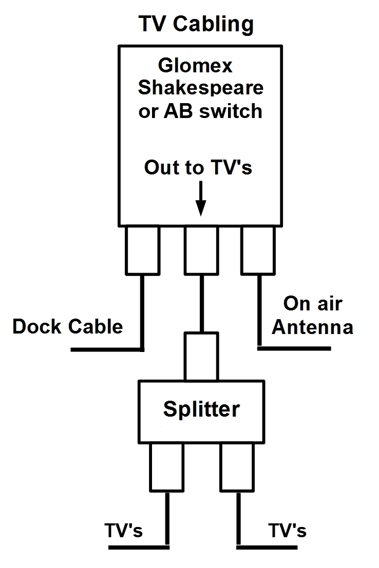 so we have a couple wiring scenarios to deal with first is the classic ab switch configuration the old analog antenna went in on one side and the dockside  [ 738 x 1107 Pixel ]
