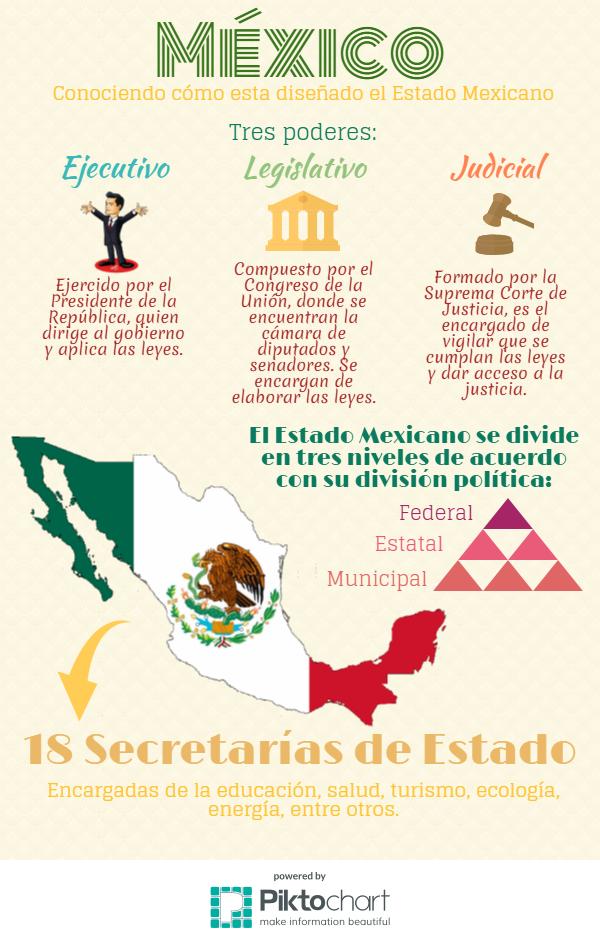 Ciudadanía Y Democracia Estructura Del Estado Mexicano