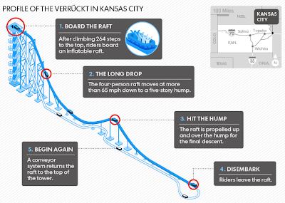 The Verruckt -- Insane waterslide