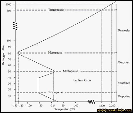 Atmosfer, Lapisan Udara, Pengertian Atmosfer, Lapisan Atmosfer, Manfaat Atmosfer, Gejala alam yang ada di Atmosfer. | www.zonasiswa.com