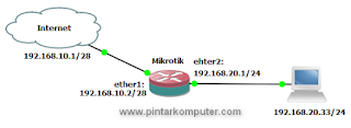 memberikan ip address pada ethernet mikrotik