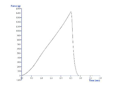 Bun/bagel test result graph