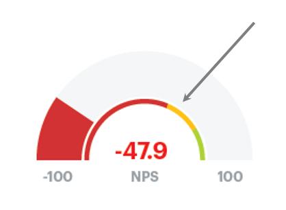 Creating NPS Gauges in Tableau - Ken Flerlage: Analytics