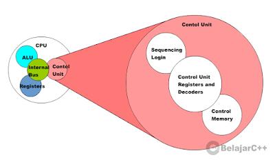 Struktur Unit Kontrol