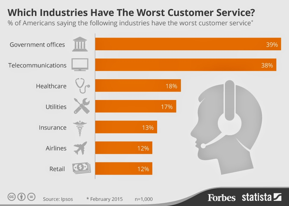 ATT Tops Forbes Worst Customer Service List