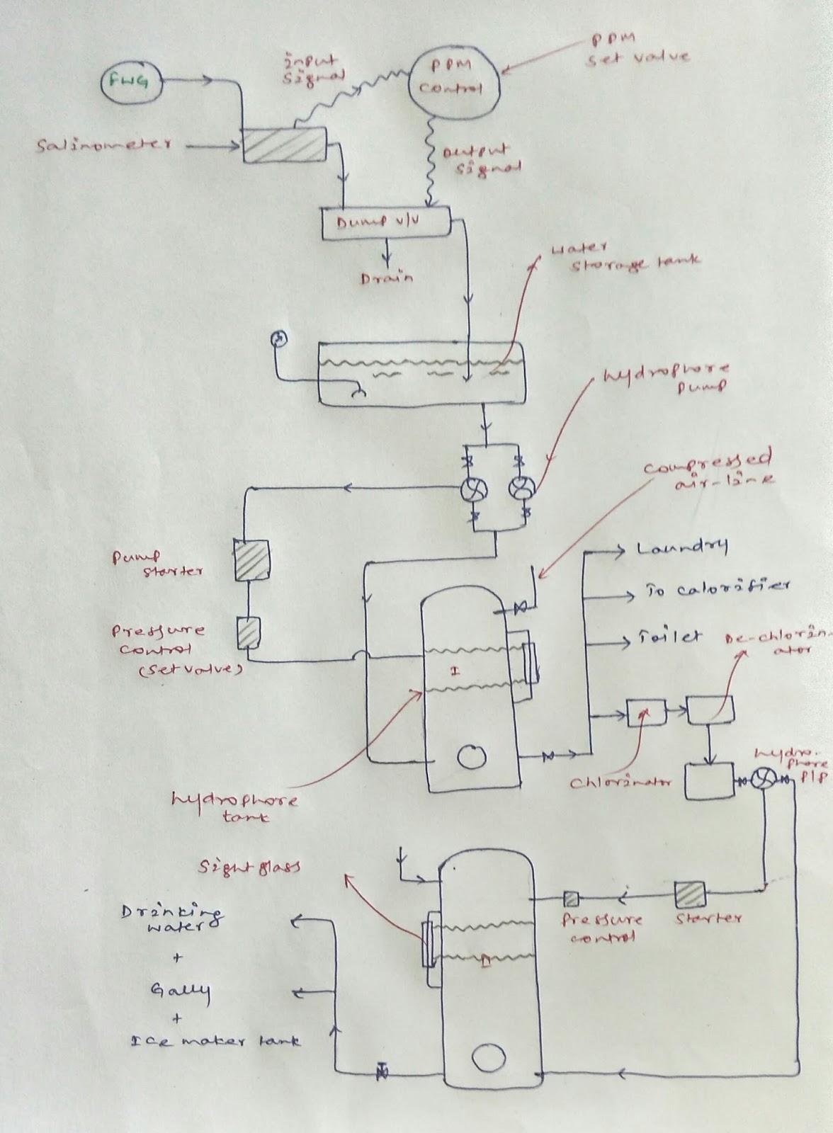 fifth plumbing diagrams