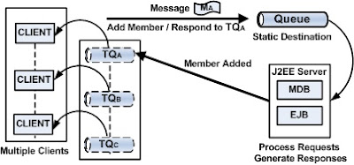 Designing Messaging Applications with Temporary Queues
