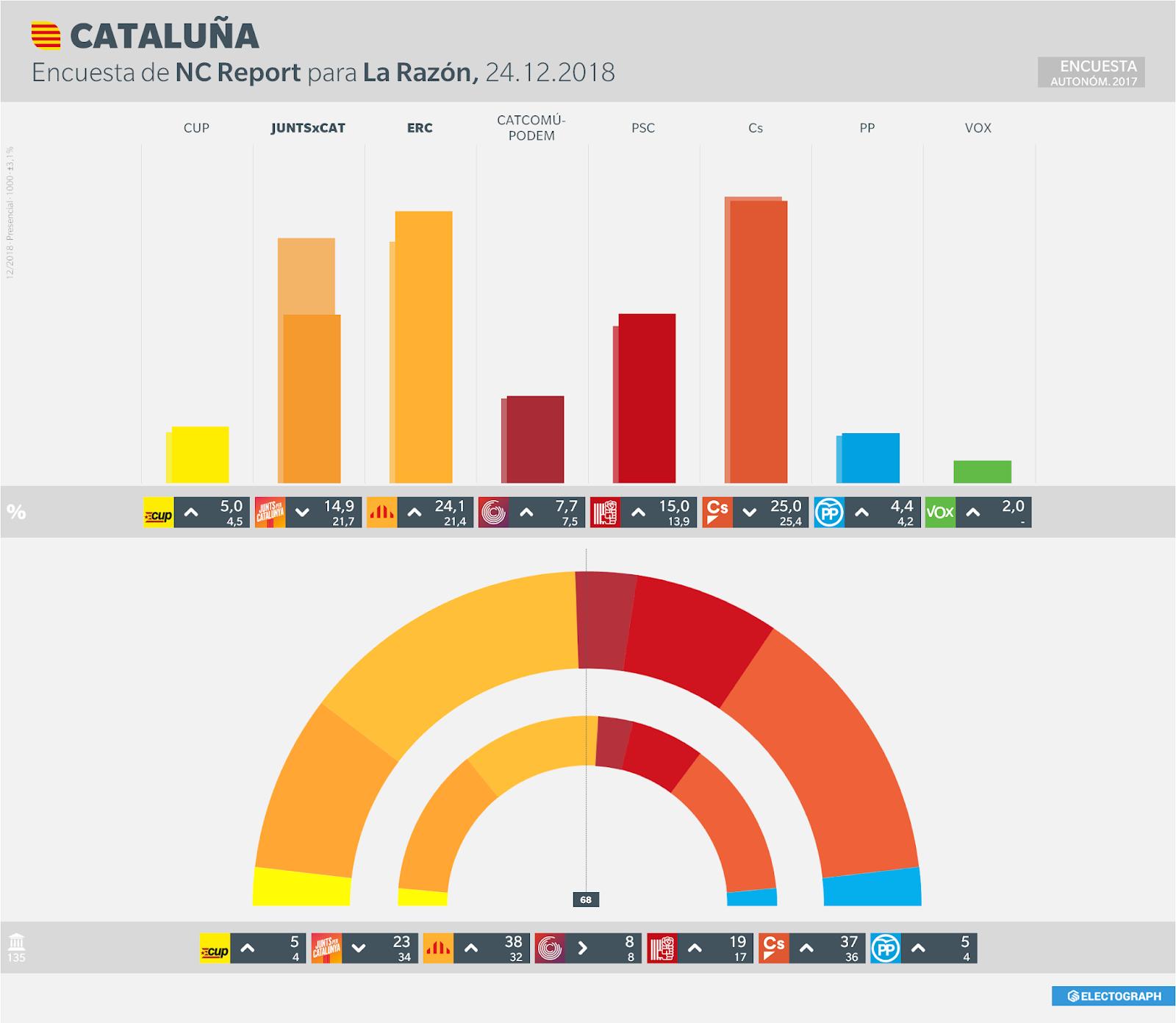 Encuestas para Cataluña - Página 2 CATALUNYA_NCReport_181224
