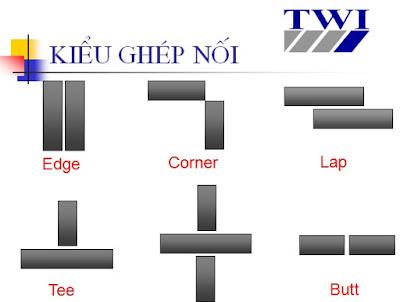 Các kiểu ghép nối (fit-up)