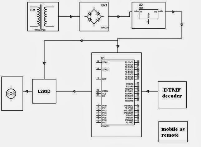 block diagram 7805