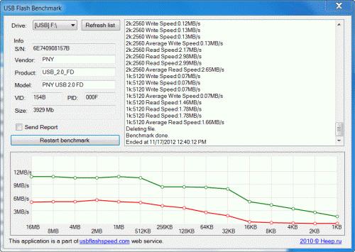 USB Flash Benchmark speed test