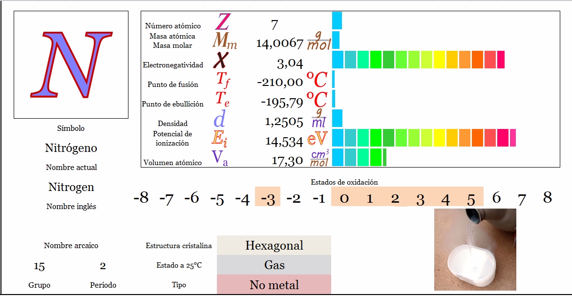 Ciencias de joseleg propiedades peridicas del nitrgeno tabla peridica principal siguiente urtaz Choice Image