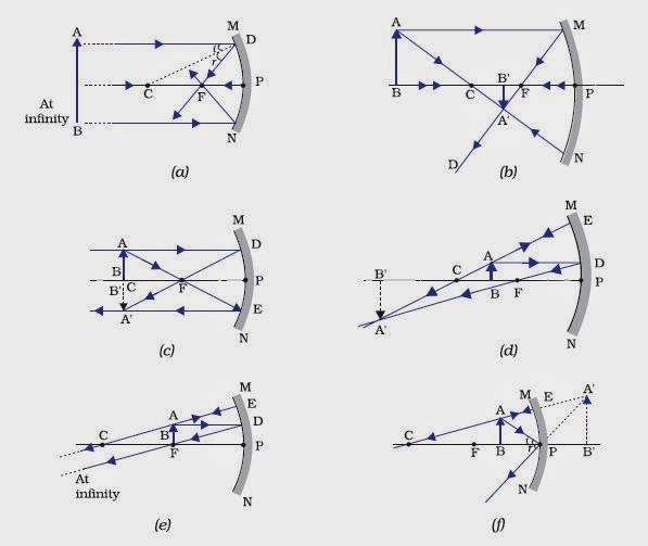Ray Diagrams For Concave Mirrors Case D Diagram