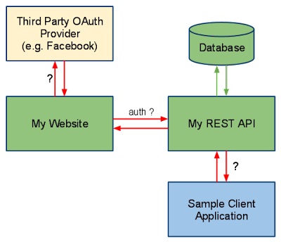 7 Reasons for using Spring to develop RESTful Web Services in Java