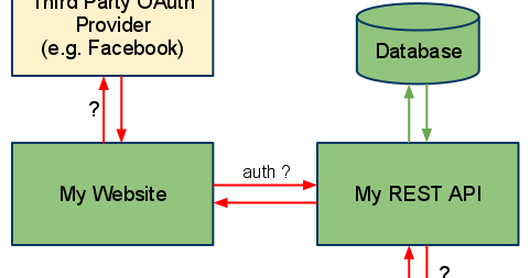How Spring MVC Makes Easy to Create RESTful Web Services in Java