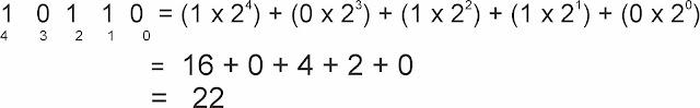 cara mengubah bilangan biner ke desimal