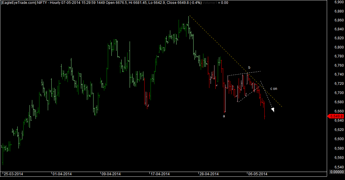 Nifty starts c wave
