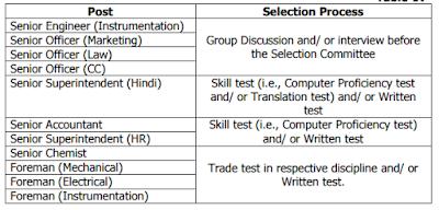 GAIL (India) Ltd Recruitment 2016 for Sr Engr, Sr Officer & other posts