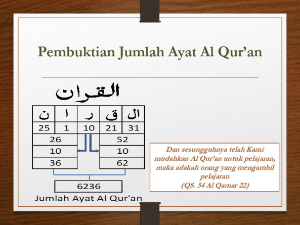 Jumlah Surat, Ayat, Dan Juz Di Dalam Al Quran | Kajian Numerik