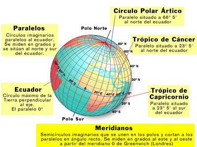 Resultado de imagen de paralelos y meridianos tropicos