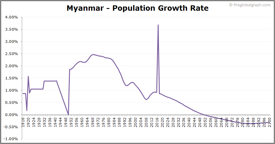 Myanmar  Population Growth Rate