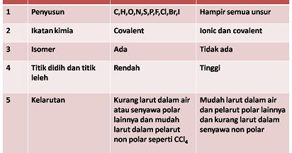 Perbedaan senyawa organik dan anorganik
