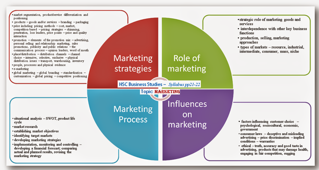 HSC Business Studies - Topic MARKETING | Lydia Le @ UTS and My