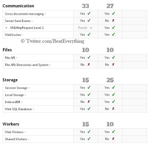 Which browser is best for future websites? (HTML5 Comparison) 18