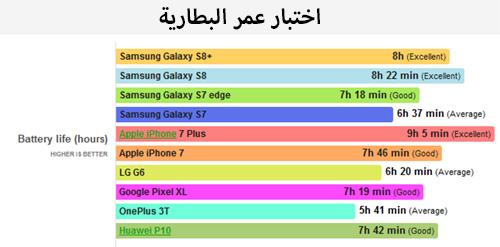 اختبار عمر بطارية هاتفي جالاكسي اس 8 واس 8 بلس ومقارنتهما بالأجهزة الأخرى