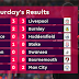 The English Premier League Results and Table after Week 1